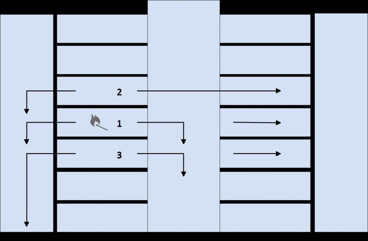 verticale ontruiming ontruimen in fasen